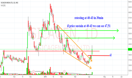 SICAGEN: broken out from downtrend,wedge pattern,swing high