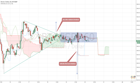 BTCUSD: Sideways around kumo