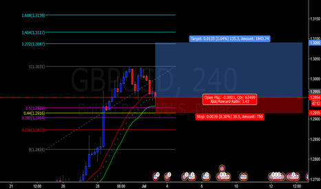 GBPUSD: possible movement bullish