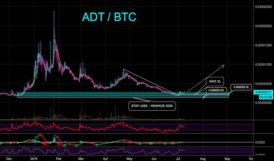 ADTBTC: ADT / BTC 500% PROFIT POTENTIAL - CryptoManiac101