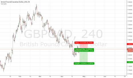 GBPCAD: GBPUSD Short na Monthly and USDCAD short on Daily.