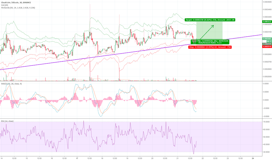 CLOAKBTC: CLOAK trend line support day trade