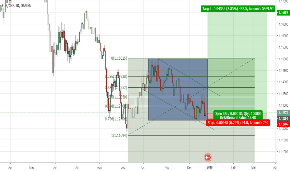 EURCHF: Nice price action on  the left for EUR/CHF to pick the bottom