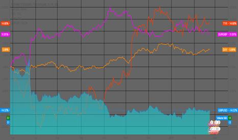 GBPUSD: GBP/USD Range Outlook