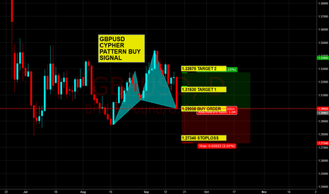 GBPUSD: Daily Cypher pattern completion