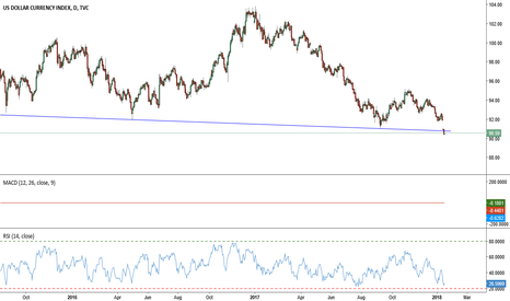 DXY: DXY:90.60 break bellow the long term support