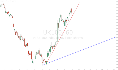 UK100: SHORT FTSE 100 - Simple stratgey