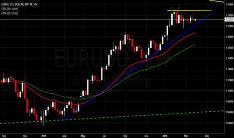 EURUSD: $EURUSD - Respect the Ascension Line