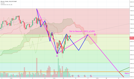 BTCUSD: BTCUSD - Elliot Wave ABC Correction (Wave B of B)