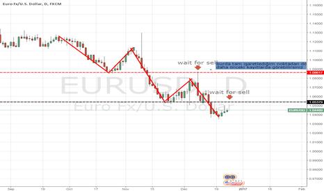 EURUSD: eurusd günlük grafik analiz