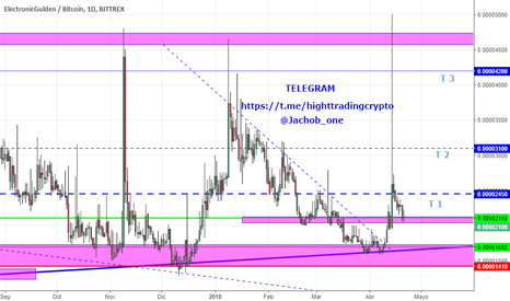 EFLBTC: HIGHT TRADING VIP - Buy: EFL/BTC - Bittrex