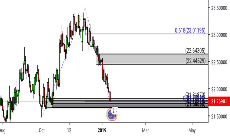 EURMXN: Eur/mxn Long, Daily Chart