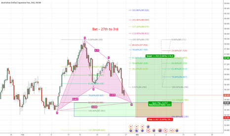 AUDJPY: Possible completion of Bat Pattern @85.685
