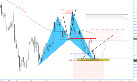 USDJPY: (2h) No signs from bulls at bullish shark territory...