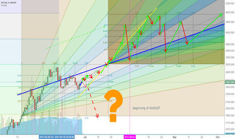 XBTUSD: The pattern BITCOIN Could Walk the upcoming 3 months!