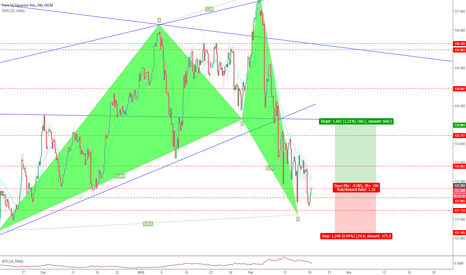 EURJPY: Bullish Shark On EURJPY 4hr