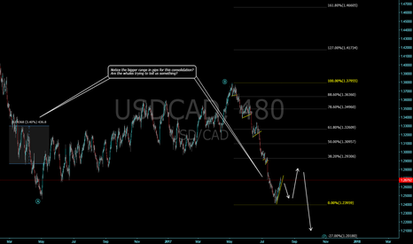 USDCAD: USDCAD big players orchestrating the next drop, don't miss it!
