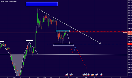 BTCUSD: Btc Still moving down