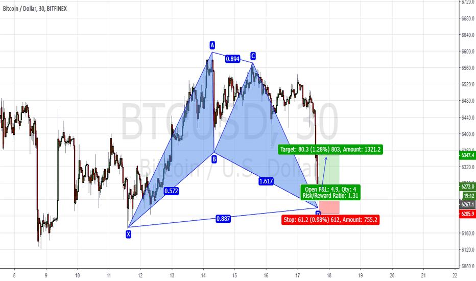 BTCUSD: Bat pattern