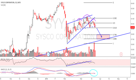 SYY: syy - bear flag