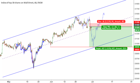 US30: $DJIA bearish fractal