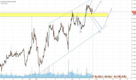 EURUSD: Channel driver or not?