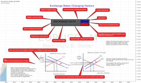 EURUSD: Educational: Determination of Exchange Rates Changing Factors