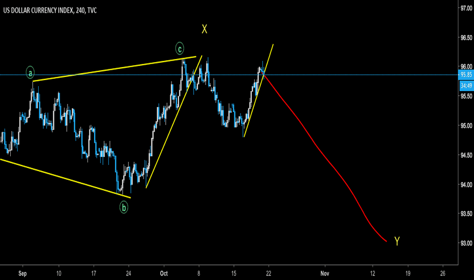 DXY: DXY - Short to 93