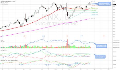 KNX: Bearish candlesticks at triple top & OBV, DMI+ divergence
