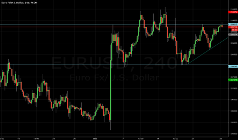 EURUSD: EUR/USD - Support/Resistance