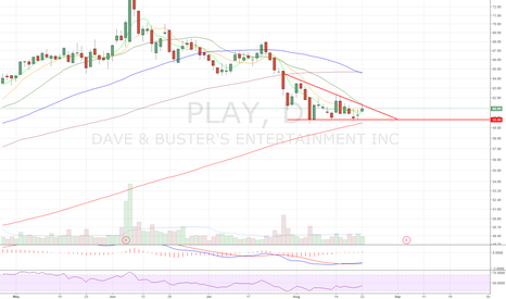 PLAY: Descending triangle