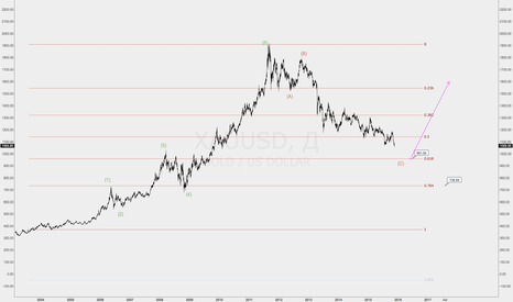 XAUUSD: Gold 2 цели на перспективу