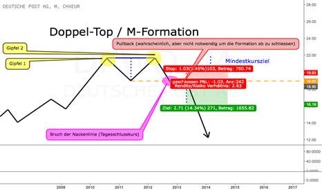 DPWD: Die klassische Doppel-Top / M-Formation