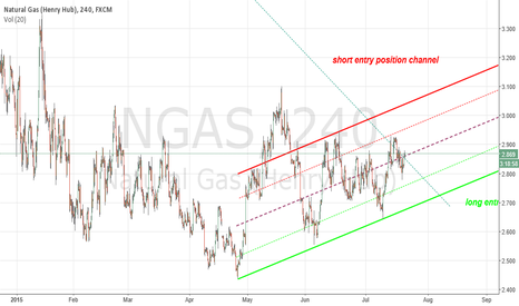 NGAS: natural gas fxcm