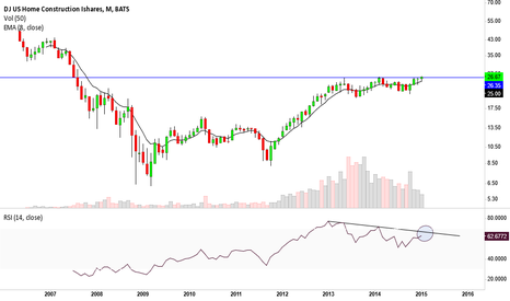 ITB: ITB, RSI resistance could be a key