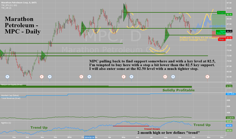 MPC: Time for a Marathon - MPC - Daily - Pullback towards support