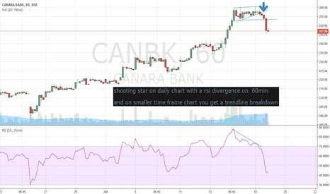 CANBK: canara bank