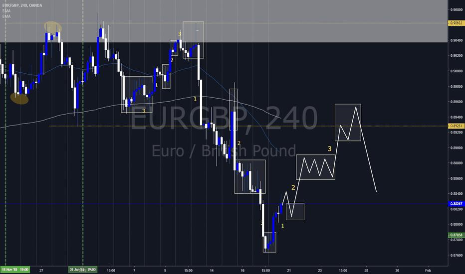EURGBP: EUR GBP CYCLE UPDATE