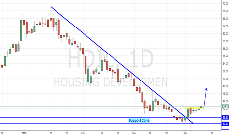 HDIL: HDIL - Bullish Reversal In Play