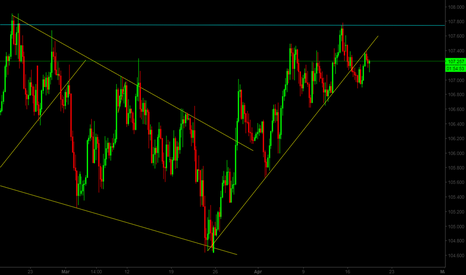 USDJPY: USD/JPY Potential Sell
