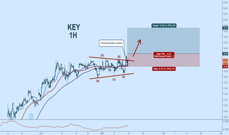 KEY: $KEY Potential breakout:  EW Triangle Complete
