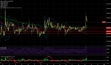 DARBTC: $DAR $BTC Long term project