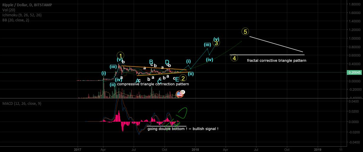 XRPUSD target 1.05$ (more than 500% profit). Heres how !