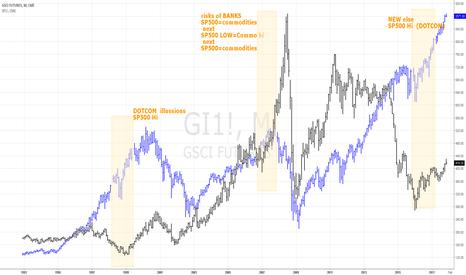 GI1!: HIstory CORRELATION SP500 vs Commodities (GSCI)