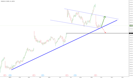 ORCL: ORCL short trade