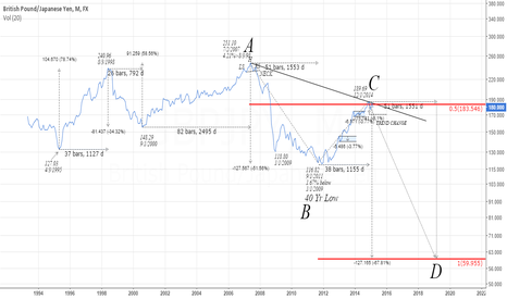 GBPJPY: GBPJPY Long Term Outlook & Levels
