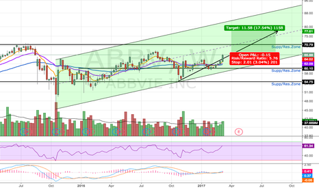 ABBV: Strong Bullish Weekly Candle