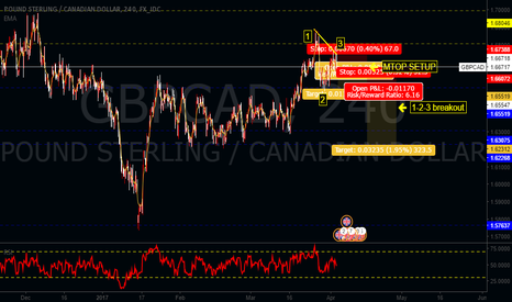 GBPCAD: STRONG SHORT SELLING OPPURTUNITY GBPCAD