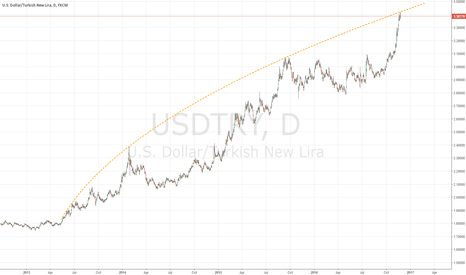 USDTRY: USDTRY - Could this be the end for the USDTRY crazy run?