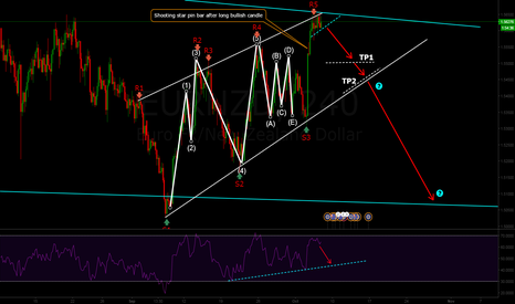 EURNZD: EURNZD, Possible sell setup, with impulse & corrective waves.